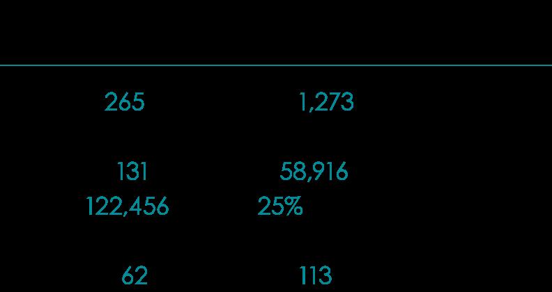 2018 Annual Report Destination Service