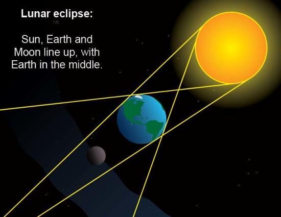 Lunar Eclipse 2018 Diagram
