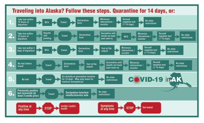 COVID-19 State of Alaska Chart for inbound travel to Alaska