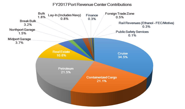 Image of a pie chart showing the Port's fiscal year 2017 revenue contributions