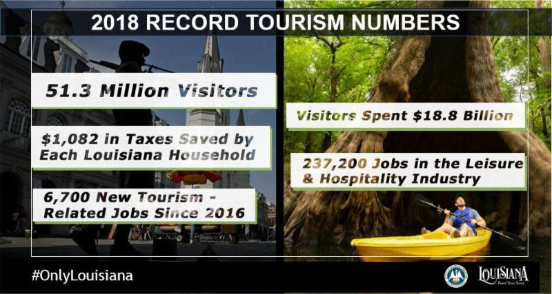 Tourism Numbers