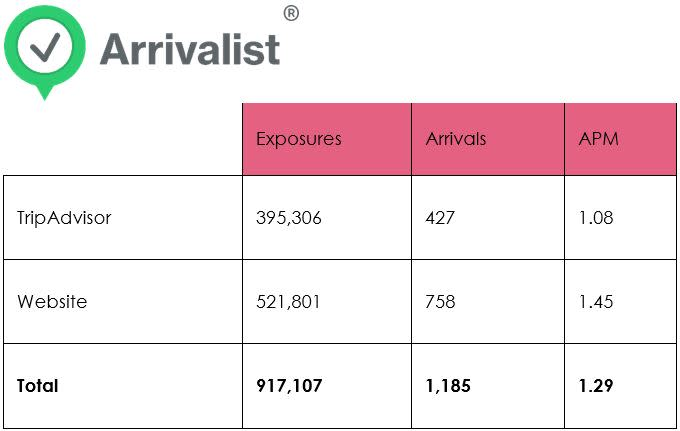 Arrivalist - Travel data for June 2019