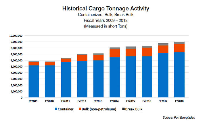 Bar graph showing the historical cargo tonnage activity from fiscal year 2009 through fiscal year 2018.