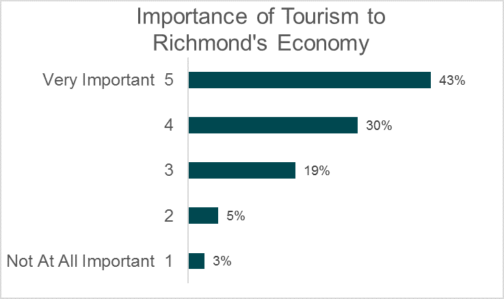 Importance of Tourism to Richmond's economy