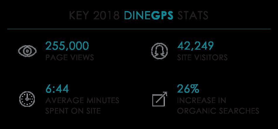 2018 dineGPS metrics