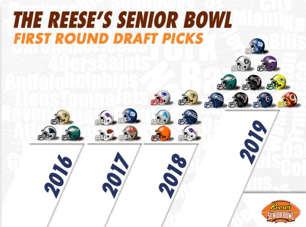 Senior Bowl First Round Draft Picks