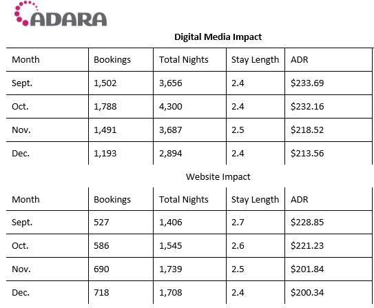 2018 Adara Report