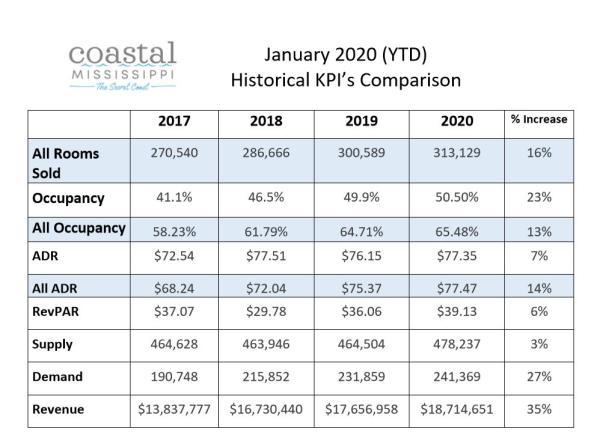 Coastal Mississippi Historical KPIs January 2016-20