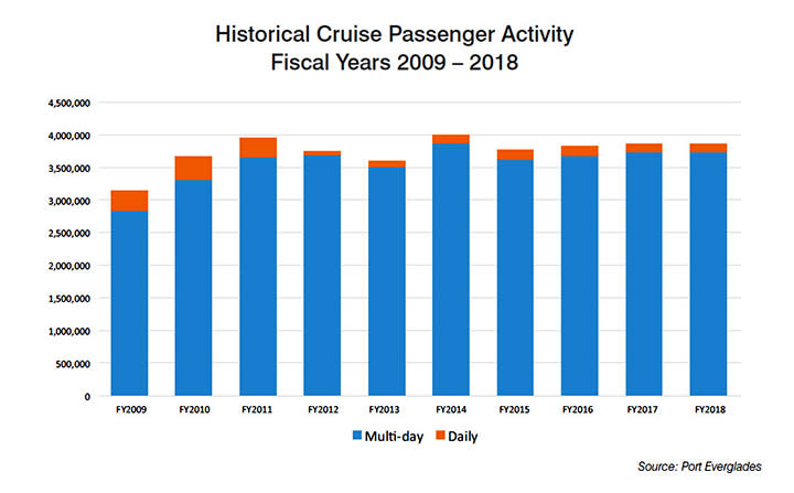 Bar graph show the historical cruise passenger activity at Port Everglades from fiscal year 2009 through fiscal year 2018.