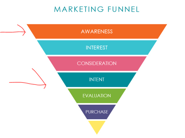Sales & Mkting_Mkting_Example Funnel