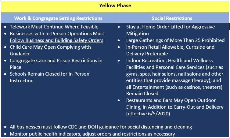 Yellow Phase Guidelines