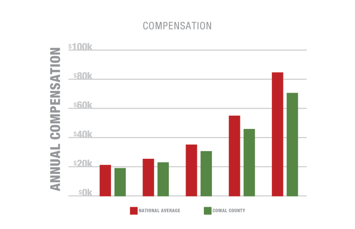 Industry Compensation