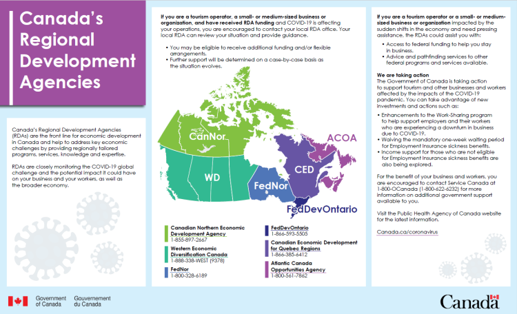 Canada Regional Development Agencies