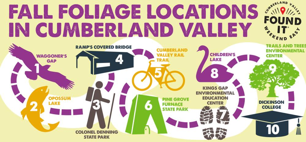 A Fall Foliage Graphic that outlines the best places to enjoy autumn colors in Cumberland Valley.