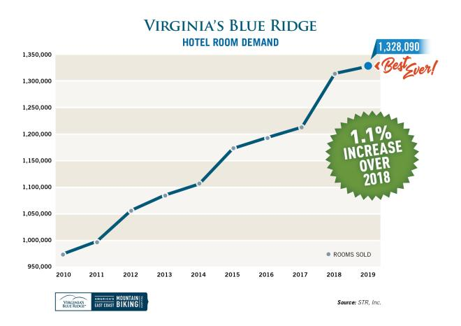 2019 Virginia's Blue Ridge Hotel Room Demand