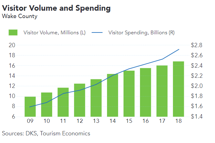 Visitor Volume & Spending 2018