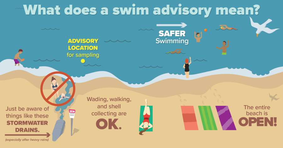 What does a swim advisory mean graphic