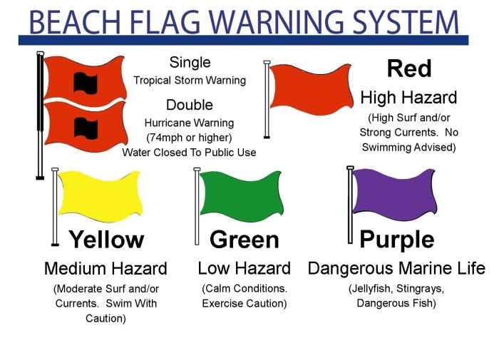 flag warning sign