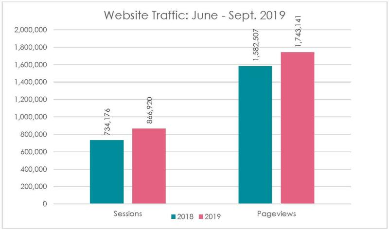 Website: June-September 2019
