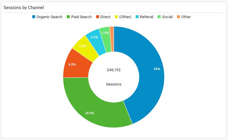 Digital Analytics_Chart 3
