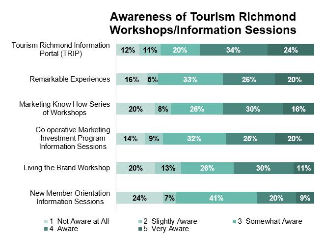 Awareness of TR Workshops - 2017 Stakeholder Survey Results