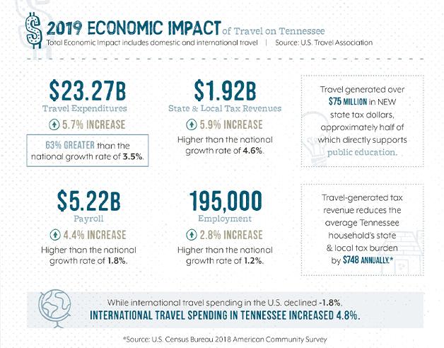 2019 Economic Impact