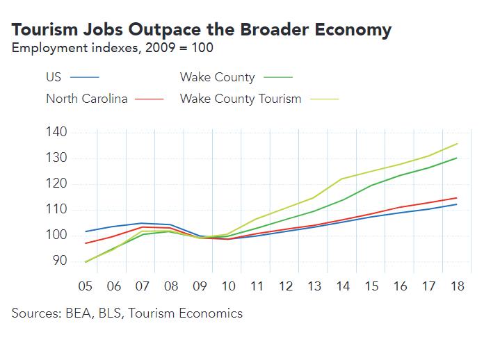 Tourism Jobs