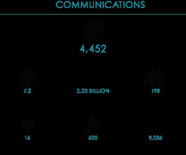 GPS19-Communications-Stats