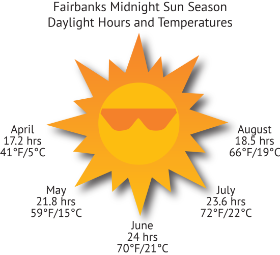 Sun Averages for Fairbanks, Alaska