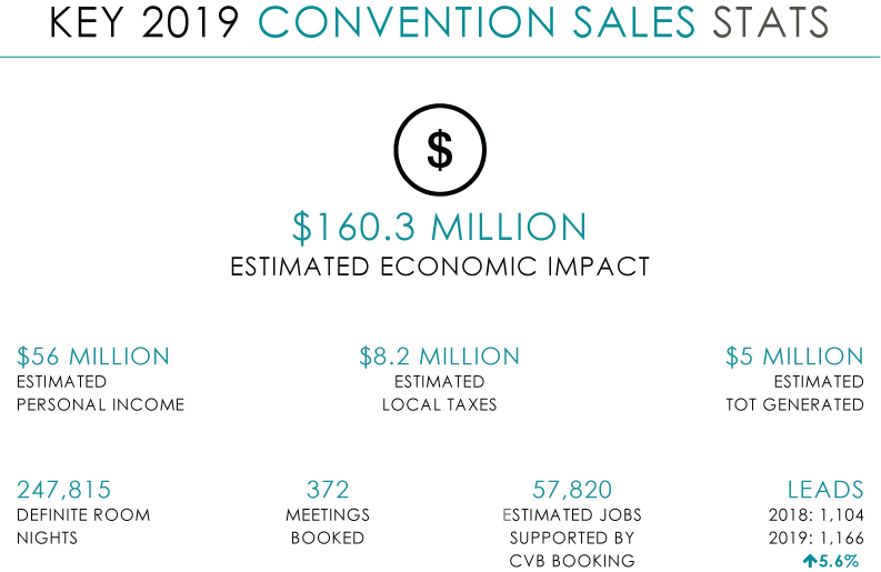 AR_2019 Key Convention Sales Stats