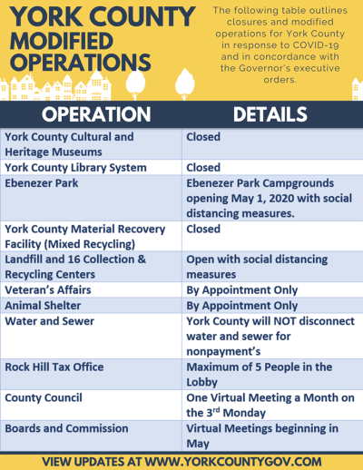 York County modified operations