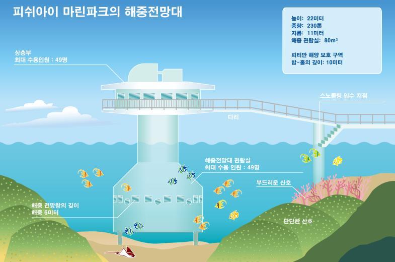 Observatory (Korean)