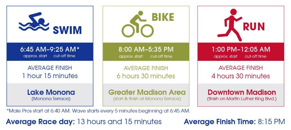 IRONMAN®: Race Schedule