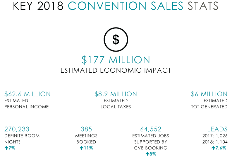 Key Convention Sales metrics for 2018
