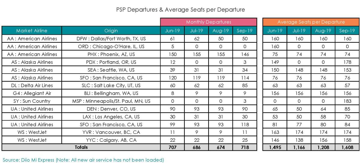 June 2019 Aviation Report pg. 2