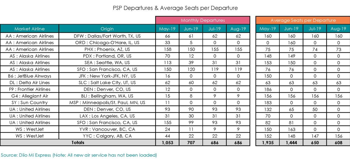 Aviation Report - May 2019 Board Report