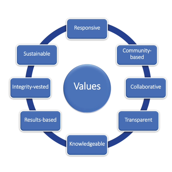 Johnston County Visitors Bureau Core Values