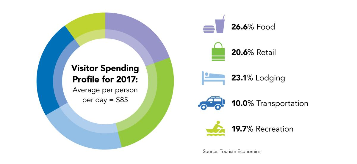 Visitor Spending Profile