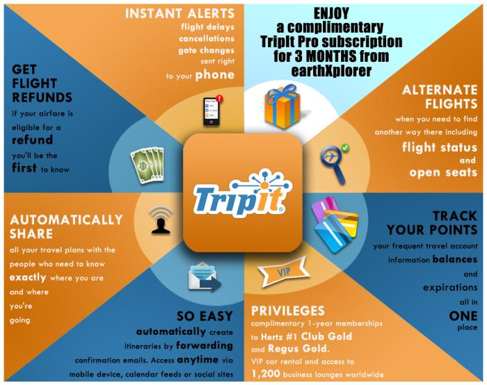 "A Travel App image that says ""Tripit"" in the middle surrounded by lists of amenities"