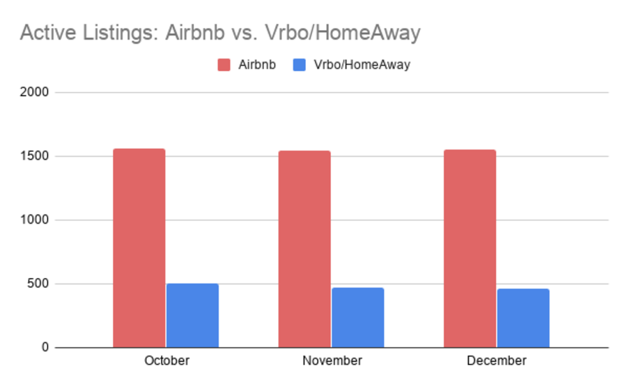 Active Listings Airbnb vs vrbo Chart (Industry Insider)
