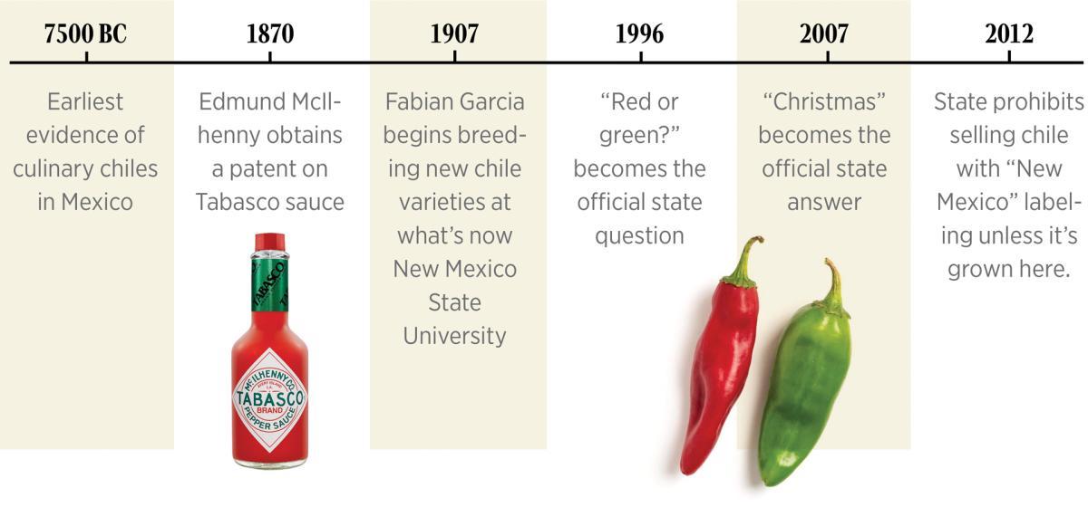 Chile Stats, New Mexico Magazine