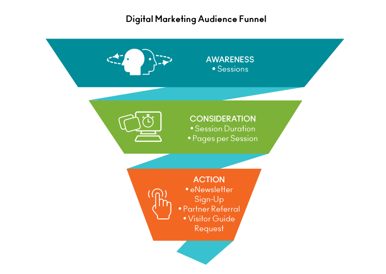 Sales and Marketing - Website Funnel
