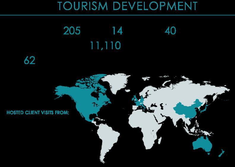 AR 2019_Tourism Dev Stats
