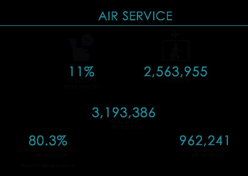 AR_19 Air Service Stats