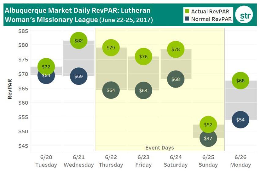 Albuquerque Daily RevPAR: Lutheran Woman's Chart