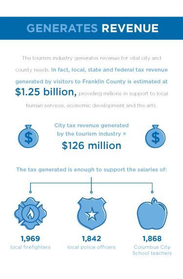 Power of Tourism Economic Impact