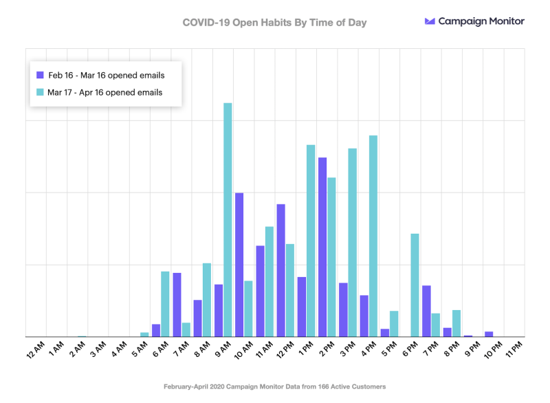 COVID-19 Open Habits By Time of Day
