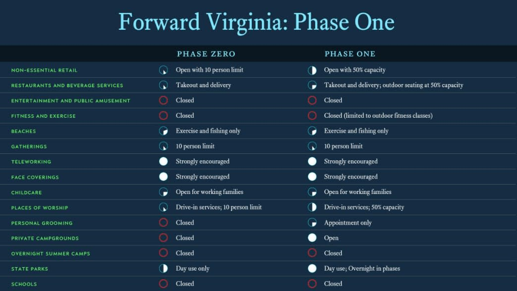 Virginia COVID-19 Reopening phases
