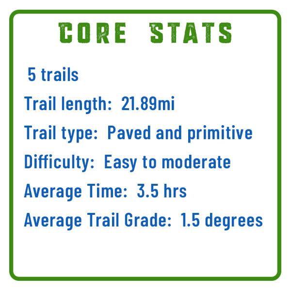 Green Belt Core Stats Graphic
