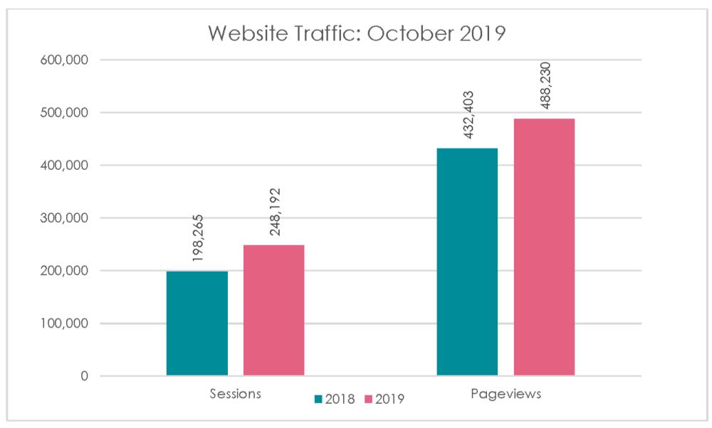 Digital Analytics Chart 1